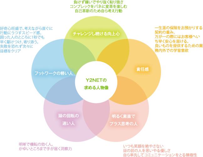 Y2NETの求める人物像。(向上心)チャレンジし続ける向上心。(行動力)フットワークの軽い人。頭の回転の速い人。(協働性)明るく素直でプラス思考の人。責任感。